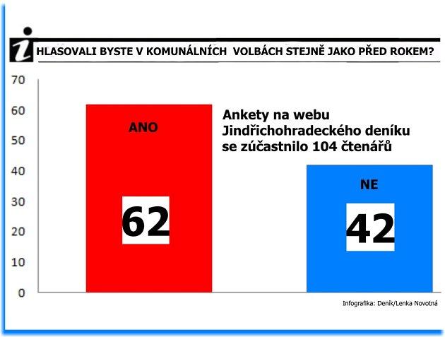 Výsledky ankety: Hlasovali byste v komunálních volbách stejně jako před rokem?