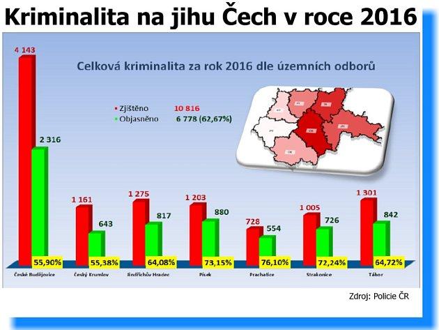Trestné činy a jejich objasněnost v jednotlivých okresech kraje.