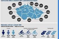 Úrazy dětí v dopravě podle krajů.