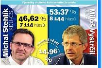 Výsledky druhého kola voleb do senátu za obvod Jihlava.