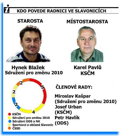 Nové vedení radnice ve Slavonicích.