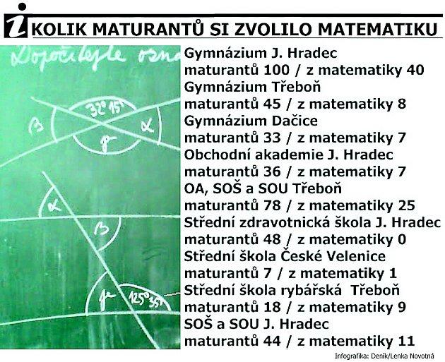 Kolik je na Jindřichohradecku maturantů a jaký počet znich si zvolil zkoušku zmatematiky?