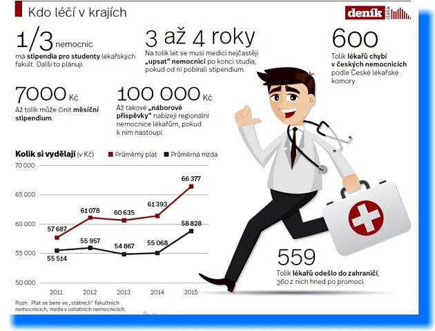 Platy lékařů.