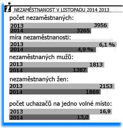 Srovnání nezaměstnanosti vlistopadu letos a vloni.
