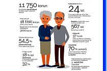 Jak si v Čechách žijí penzisté?