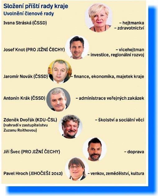 Připravované nové složení rady kraje.
