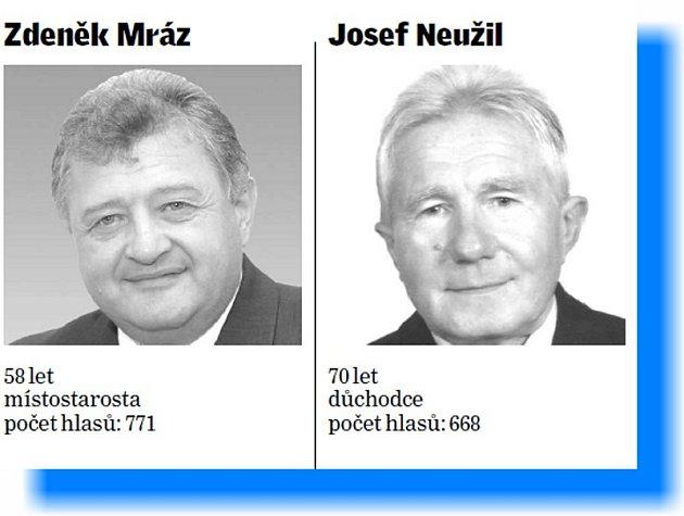 Nové složení zastupitelstva vTřeboni - ČSSD.