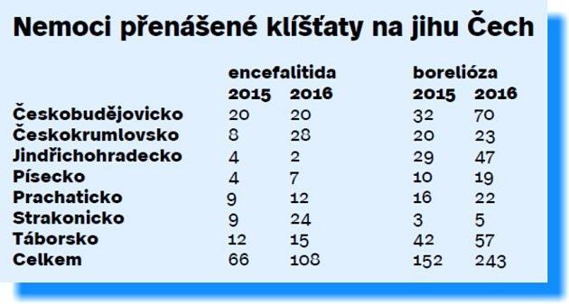 Počty onemocnění způsobených infekcí klíšťat na jihu Čech.
