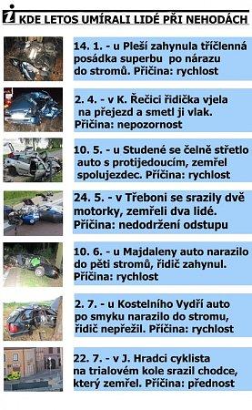 Nehody na Jindřichohradecku.