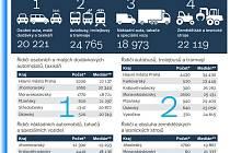 Jaký je plat řidičů autobusů?