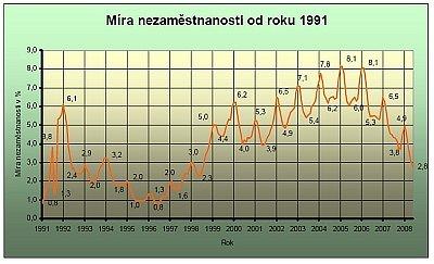 Vývoj míry nezaměstnanosti na Jindřichohradecku.
