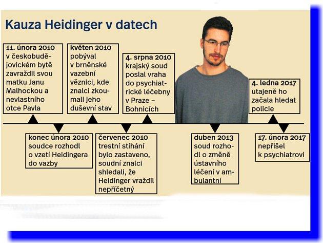 Kauza Heidinger.