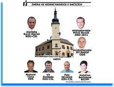 Pozměněná struktura vedení radnice v Dačicích.