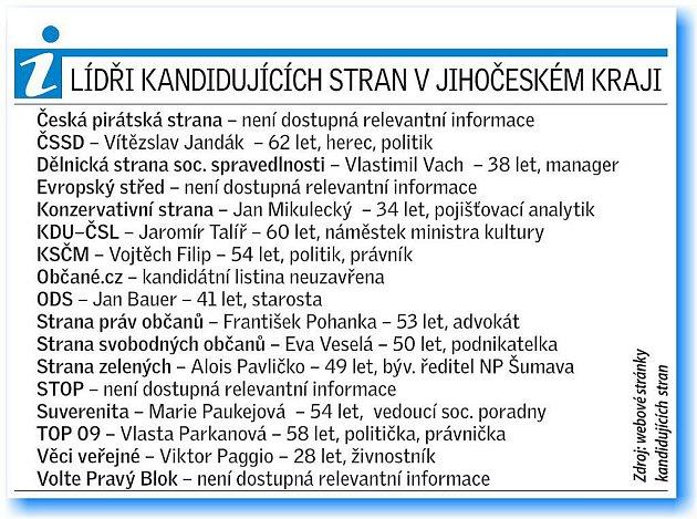 Lídři jihočeských kandidátek.