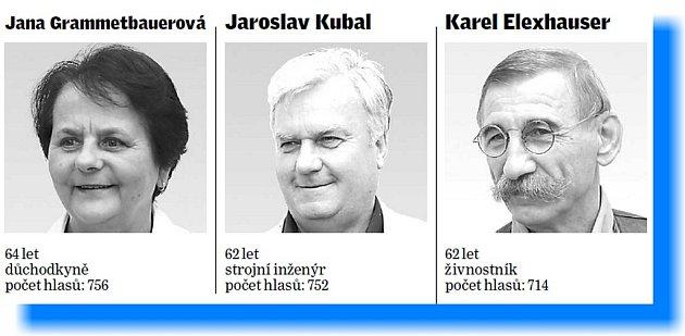 Nové složení zastupitelstva vTřeboni - ODS.