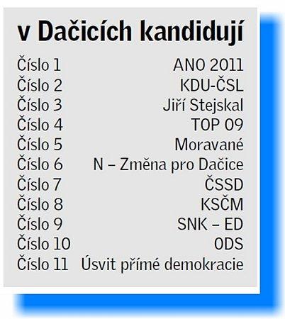 volební strany vDačicích