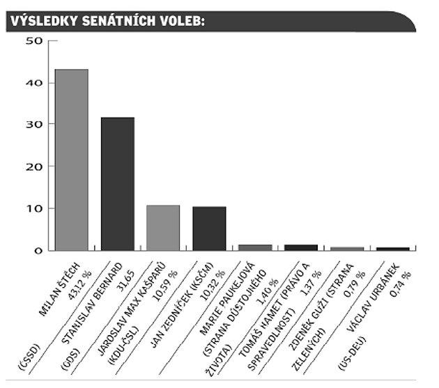 Jak dopadly volby do senátu.