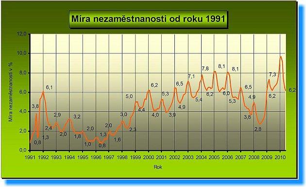 Vývoj nezaměstnanosti na Jindřichohradecku k30. červnu 2010.