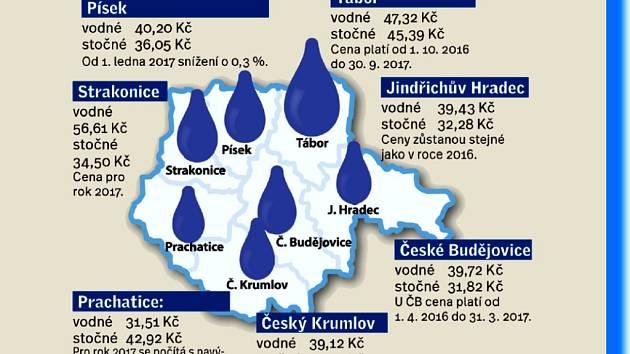 Kolik zaplatíme příští rok za vodu?