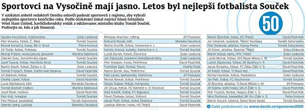 Sportovce na Vysočině zaujaly hlavně výkony fotbalisty Tomáše Součka.