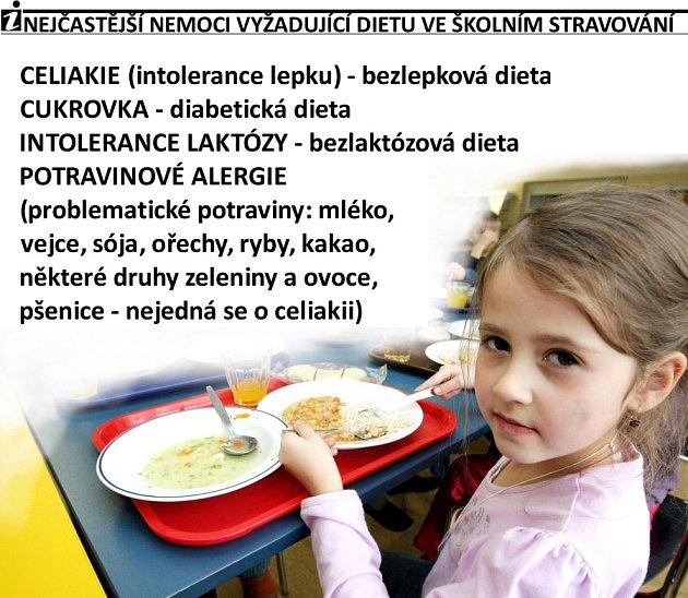 Nejčastější nemoci vyžadující dietu ve školních jídelnách.