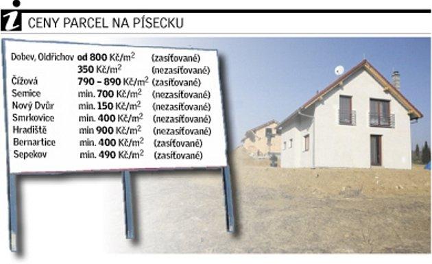 Ceny parcel na Písecku.