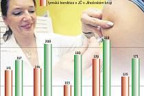 Nemoci přenášené klíšťaty v číslech.