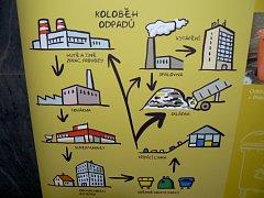Výstava Kam s odpady v Budovcově ulici v Písku.