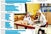 Kolik přijímaly písecké školy dětí za posledních pět let