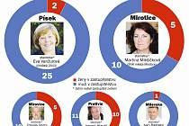Muži vs. ženy v zastupitelstvech měst Písecka.