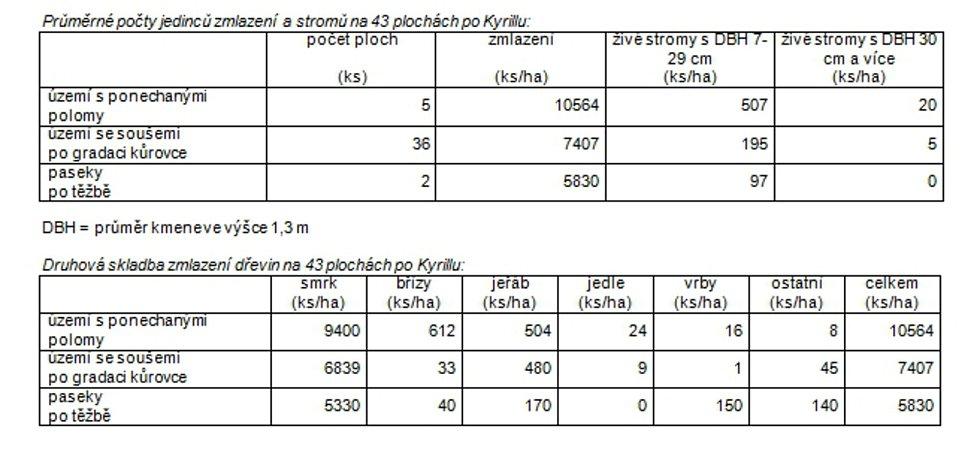 Průměrné počty jedinců zmlazení a stromů na 43 plochách po Kyrillu.