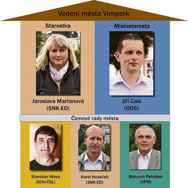 Tak by mohlo vypadat nové složení vedení města Vimperk.