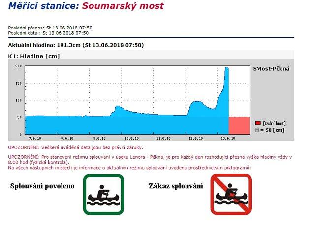 Hladina Teplé Vltavy atakovala vnoci z12. na 12.června dva metry. Vyhlášen byl druhý stupeň povodňové aktivity.
