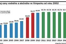 Vývoj cen vodného a stočného ve Vimperku od roku 2002.
