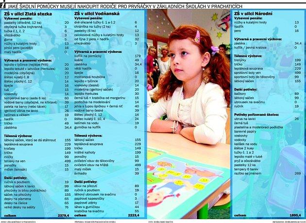 Podle seznamů jednotlivých základních škol zPrachatic vyrazili redaktoři Prachatického deníku na nákupy.