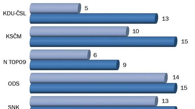Komunální volby 2014 - infografika