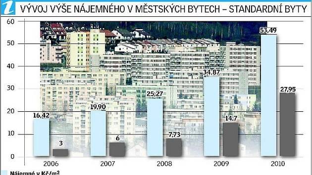 Vývoj nájemného v bytech v poměru s investicemi do bytového fondu