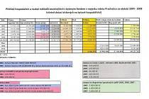 Přehelde hospodaření a rozbor nákladů (bytový fond města Prachatice)
