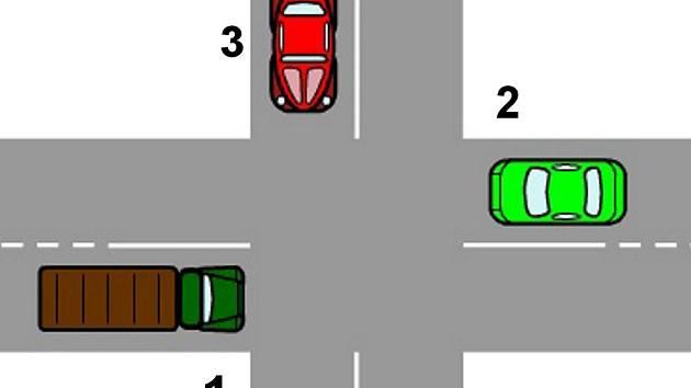 Nákres křižovatky bez dopravního značení z testu pro absolventy autoškoly jsme vzali do ulic města a ptali se šoférů, jak auta pojedou. Křižovatku budou auta projíždět rovně a podle pravidla pravé ruky. První pojede vozidlo 1, auto 3 a naposledy auto 2.