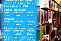 Návštěvnost Prachatické knihovny.