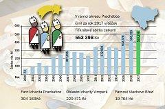Výtěžek Tříkrálové sbírky na Prachaticku činí v roce 2017 553 398 korun.