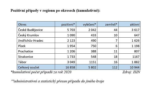 Pozitivní případy na jihu Čech po okresech.