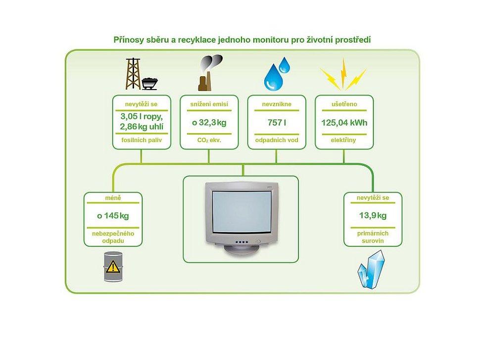 Třídění a recyklace televizorů