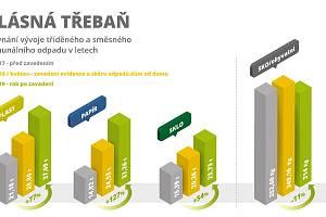 V obci Hlásná Třebaň se zvýšil podíl vytříděného odpadu díky komplexní změně odpadového hospodářství. Ke změně se rozhodlo vedení obce v roce 2018 po analýze obsahu odpadu v popelnicích.
