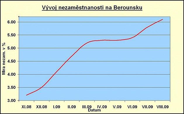Vývoj míry nezaměstnanosti na Berounsku.