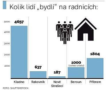 Kolik lidí bydlí na radnici?