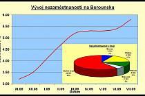 Nezaměstnanost opět stoupla i na Berounsku.