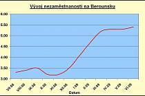 Nezaměstnanost se v regionu mírně zvýšila.