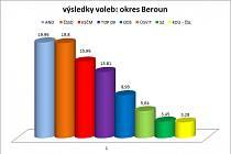 Výsledky voleb v okrese Beroun