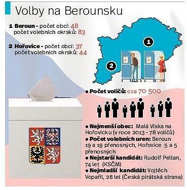 Volby na Berounsku.